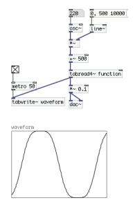 「osc~」の振幅を徐々に変化
