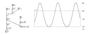 指数的FMのモジュレータの出力