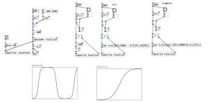 シグモイド関数によるS字