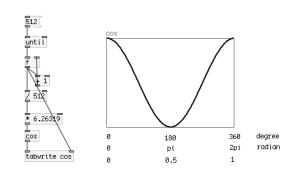余弦波のプロット