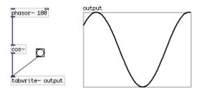 「cos~」は0から1の入力を一周期と解釈